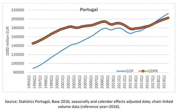 Portugal GDP graph